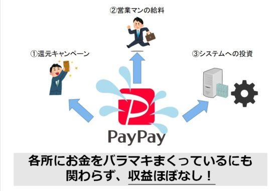 PayPayのバラマキ