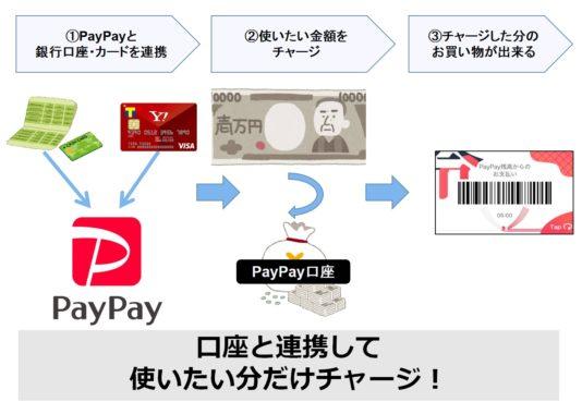 PayPayの仕組み②
