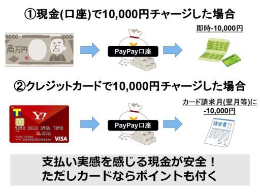 PayPayの仕組み④