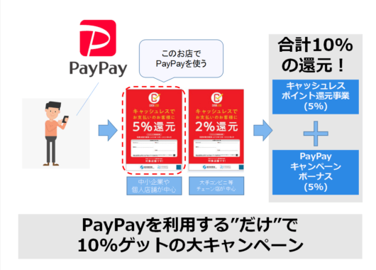 PayPay10%ゲットまちかどペイペイキャンペーン